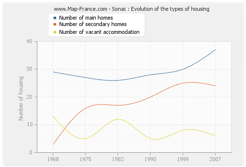 Sonac : Evolution of the types of housing
