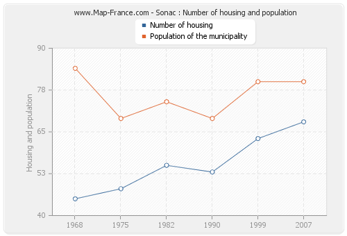 Sonac : Number of housing and population