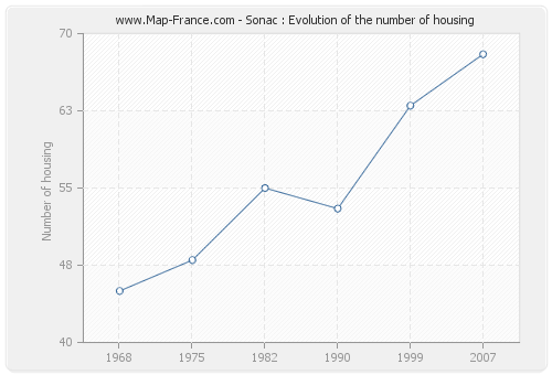 Sonac : Evolution of the number of housing
