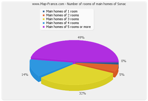 Number of rooms of main homes of Sonac