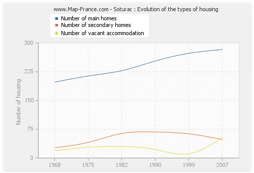 Soturac : Evolution of the types of housing