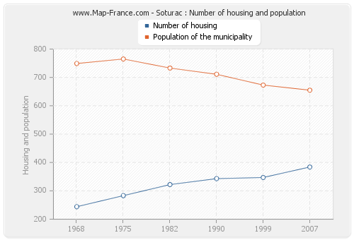 Soturac : Number of housing and population