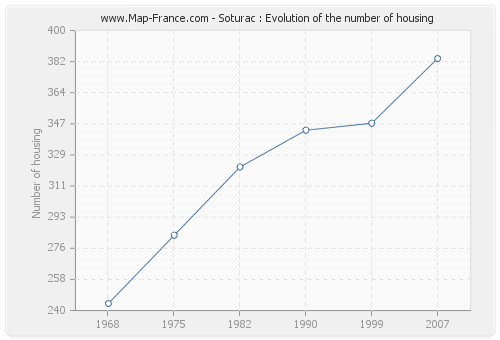 Soturac : Evolution of the number of housing