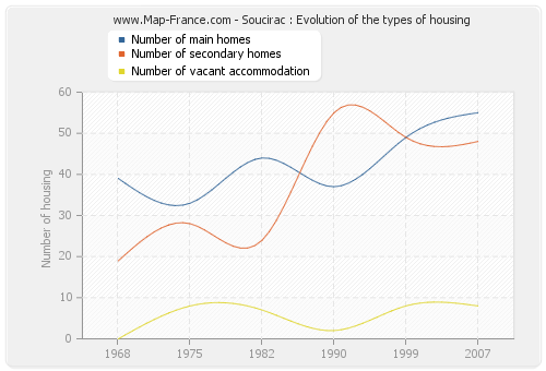Soucirac : Evolution of the types of housing