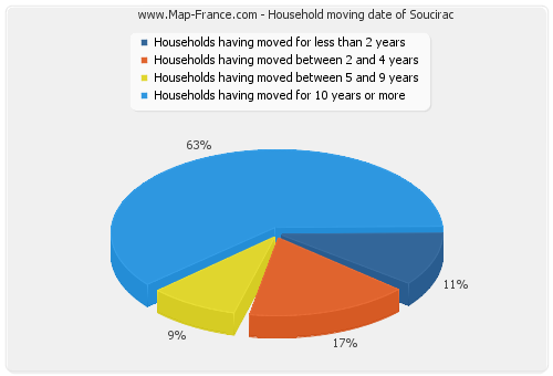 Household moving date of Soucirac