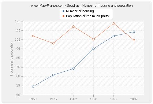 Soucirac : Number of housing and population