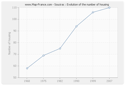 Soucirac : Evolution of the number of housing