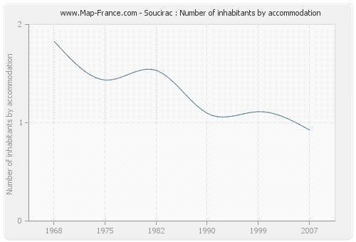 Soucirac : Number of inhabitants by accommodation