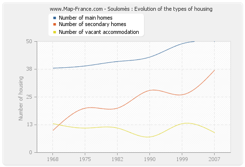 Soulomès : Evolution of the types of housing