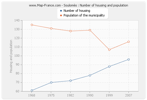 Soulomès : Number of housing and population
