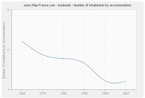 Soulomès : Number of inhabitants by accommodation