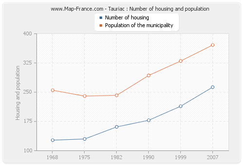 Tauriac : Number of housing and population
