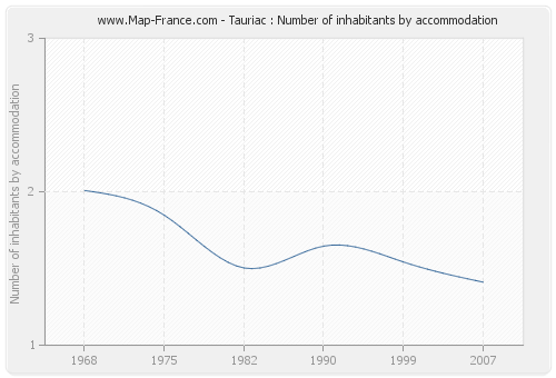 Tauriac : Number of inhabitants by accommodation