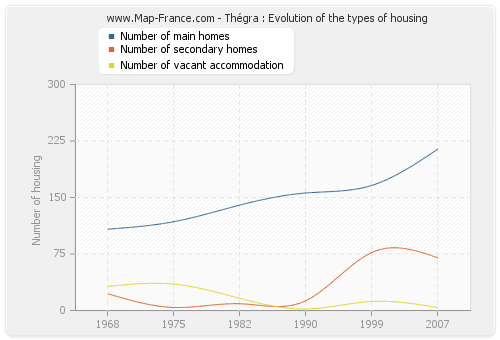 Thégra : Evolution of the types of housing