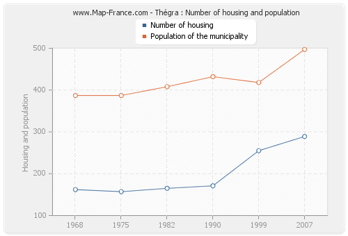 Thégra : Number of housing and population