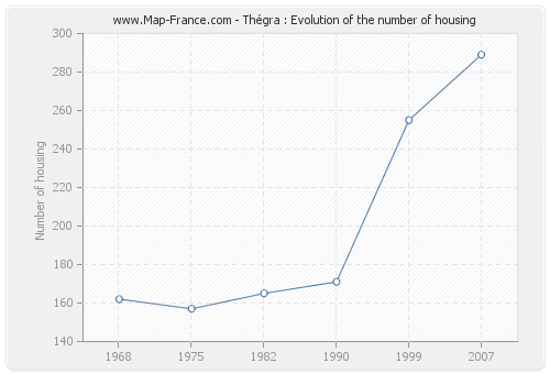 Thégra : Evolution of the number of housing