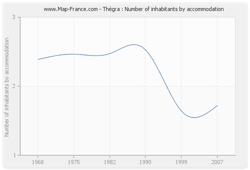 Thégra : Number of inhabitants by accommodation