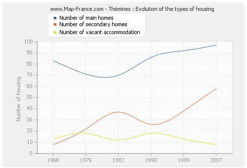 Thémines : Evolution of the types of housing