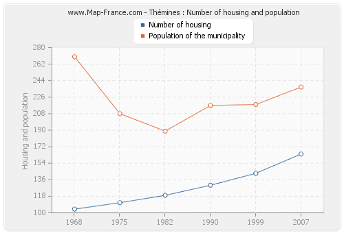 Thémines : Number of housing and population