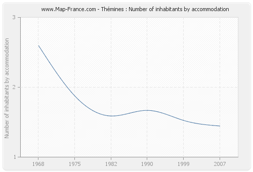 Thémines : Number of inhabitants by accommodation