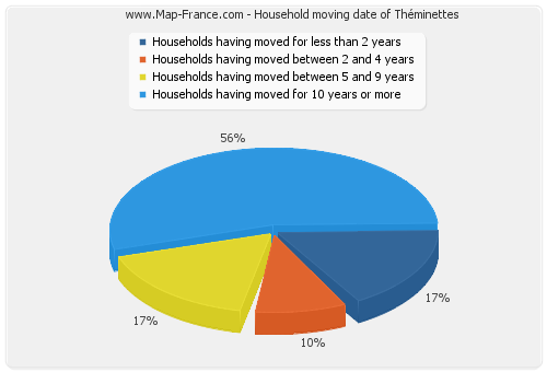 Household moving date of Théminettes