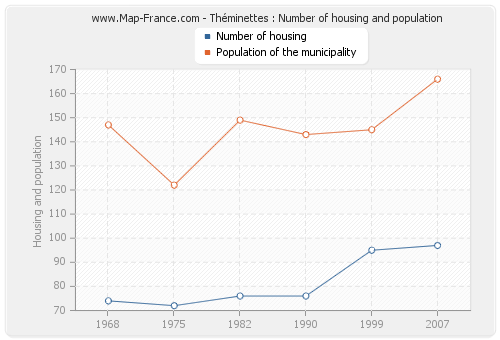 Théminettes : Number of housing and population