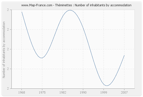 Théminettes : Number of inhabitants by accommodation
