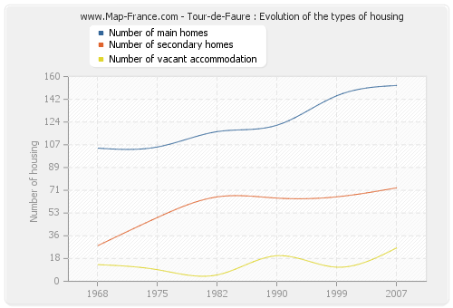 Tour-de-Faure : Evolution of the types of housing