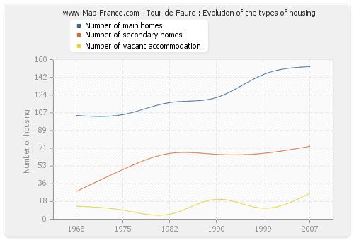 Tour-de-Faure : Evolution of the types of housing