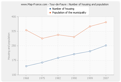 Tour-de-Faure : Number of housing and population