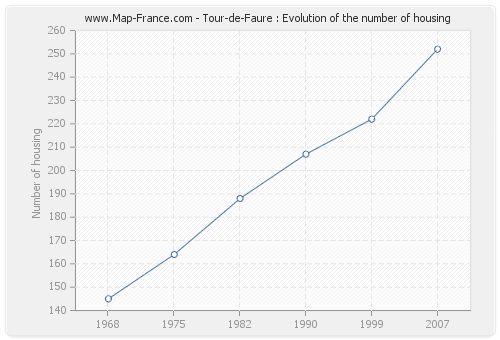 Tour-de-Faure : Evolution of the number of housing