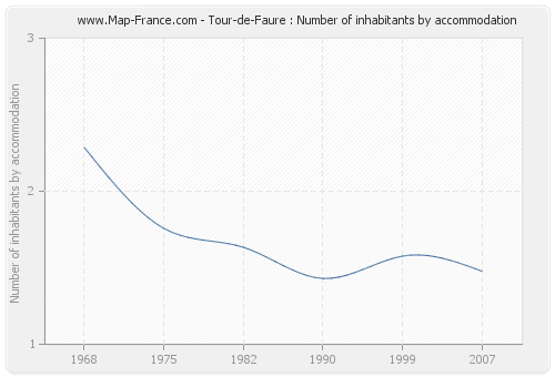 Tour-de-Faure : Number of inhabitants by accommodation