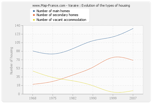 Varaire : Evolution of the types of housing