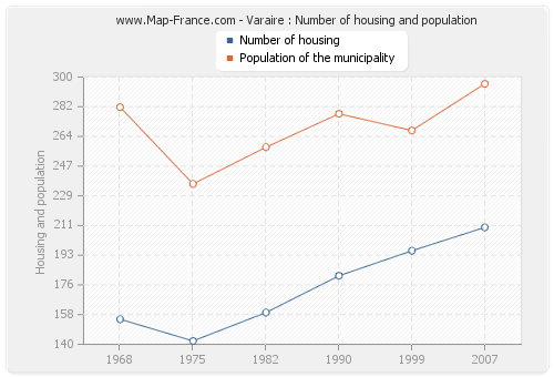 Varaire : Number of housing and population