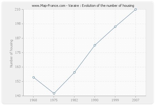 Varaire : Evolution of the number of housing