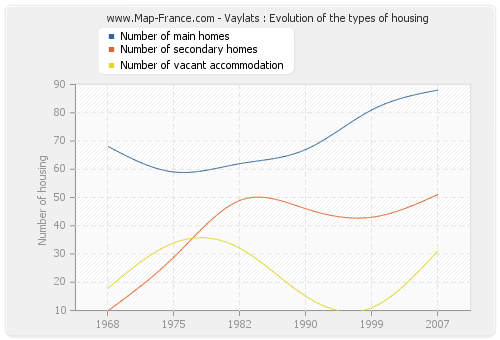 Vaylats : Evolution of the types of housing