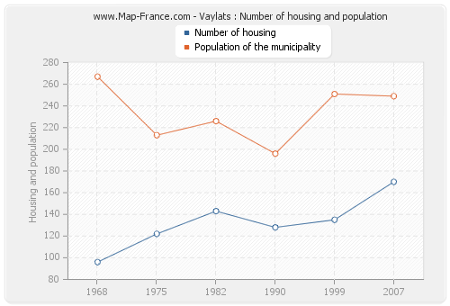 Vaylats : Number of housing and population