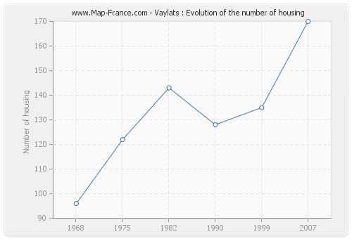 Vaylats : Evolution of the number of housing