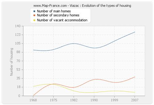 Viazac : Evolution of the types of housing