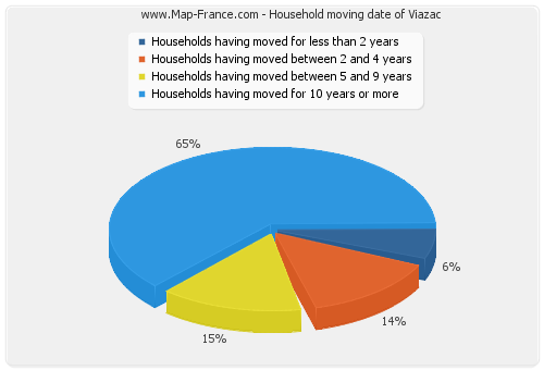 Household moving date of Viazac