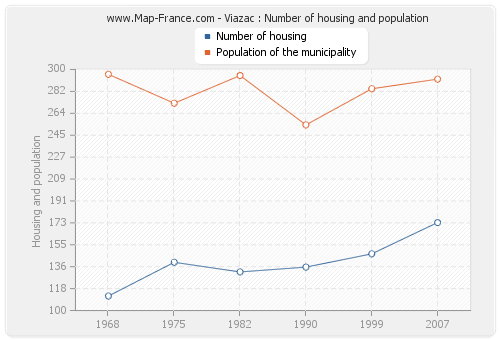 Viazac : Number of housing and population
