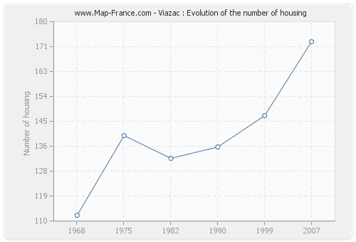 Viazac : Evolution of the number of housing