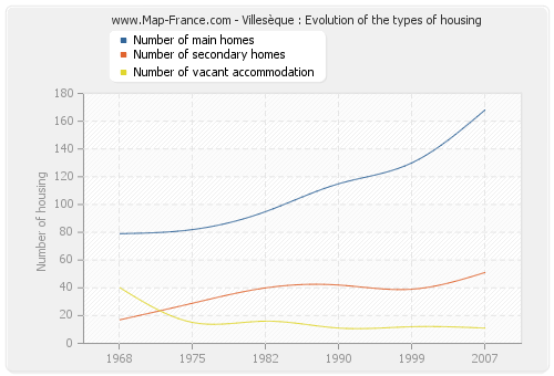 Villesèque : Evolution of the types of housing