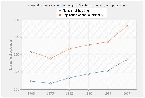 Villesèque : Number of housing and population