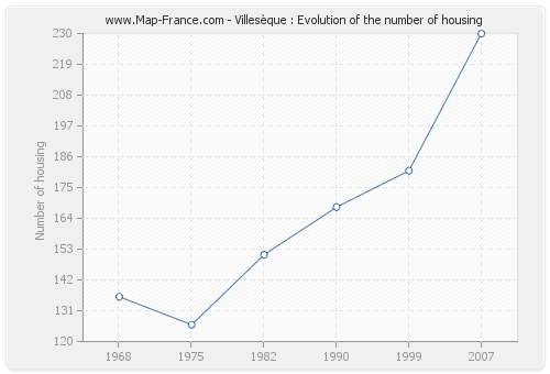 Villesèque : Evolution of the number of housing