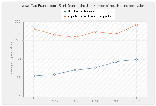 Saint-Jean-Lagineste : Number of housing and population