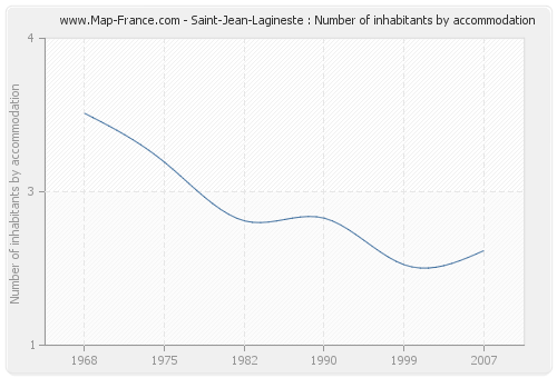 Saint-Jean-Lagineste : Number of inhabitants by accommodation