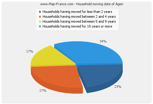 Household moving date of Agen