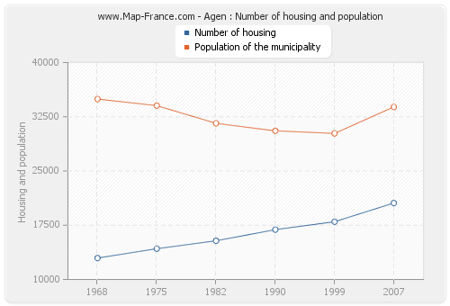 Agen : Number of housing and population