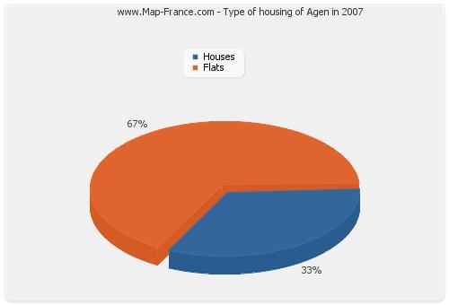 Type of housing of Agen in 2007